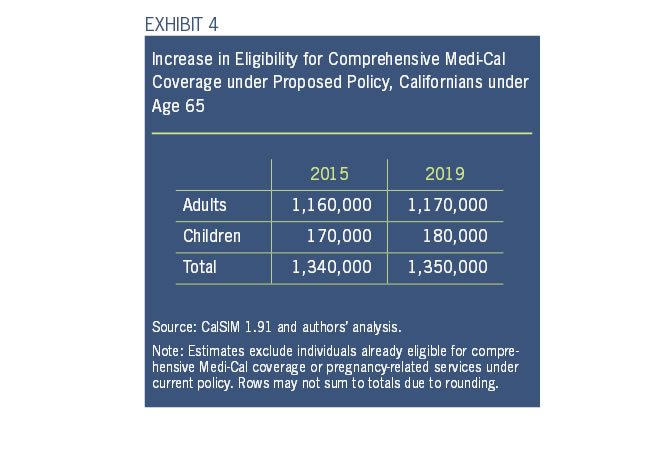 Exhibit 4: Increase in Eligibility for Comprehensive Medi-Cal Coverage under Proposed Policy, Californinans under age 65