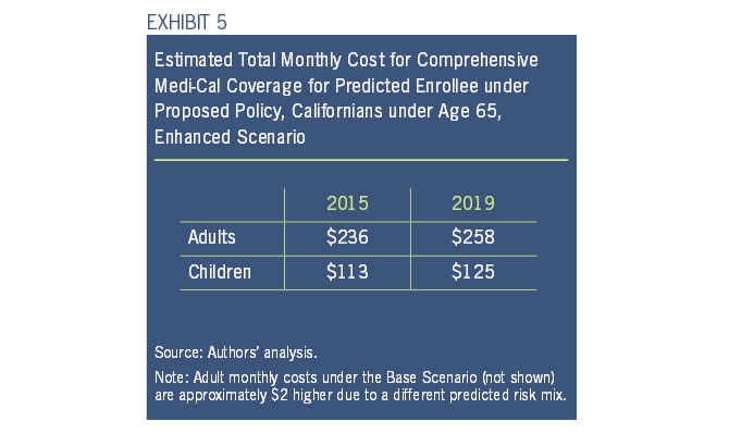 Exhibit 5: Estimated Total Montly Cost for Comprehensive Medi-Cal Coverage for Predicted Enrollee under Proposed Policy, Californians under age 65, Enhanced Scenario
