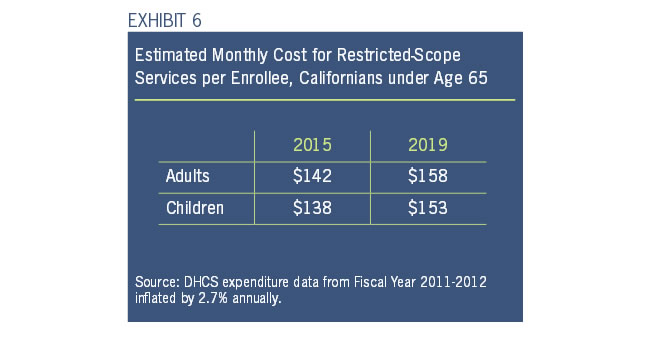 Exhibit 6: Estimated Monthly Cost for Restricted-Scope Services per Enrollee, Califrnians under Age 65