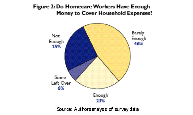 Figure 2: Do Homecare Workers Have Enough Money to Cover Household Expenses?