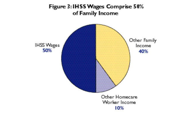 Figure 3: IHSS Wages Comprise 50% of Family Income