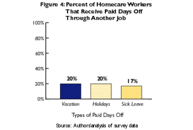 Figure 4: Percent of Homecare Workers That Recieve Paid Days Off Through Another Job