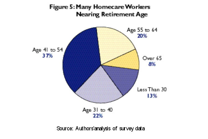 Figure 5: Many Homecare Workers Nearing Retirement Age