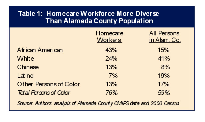Table 1: Homecare Workforce More Diverse Than Alameda County Poplulation