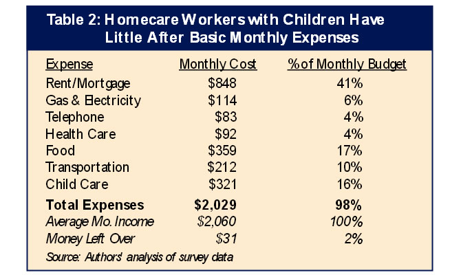 Table 2: Homecare Workers with Children Have Little After Basic Monthly Expenses