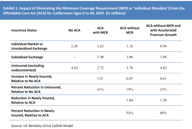 Exhibit 1: Impact of Eliminating the Minimum Coverage Requirement (MCR or 'Individual Mandate') from the Affordable Care Act (ACA) for Californians Ages 0 to 64, 2019 (in millions_