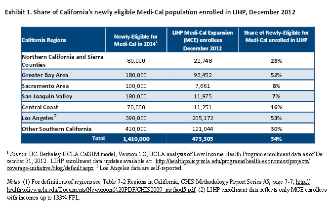 Exhibit 1: Share of California's newly eligible Medi-Cal population enrolled in LIHP, December 2012