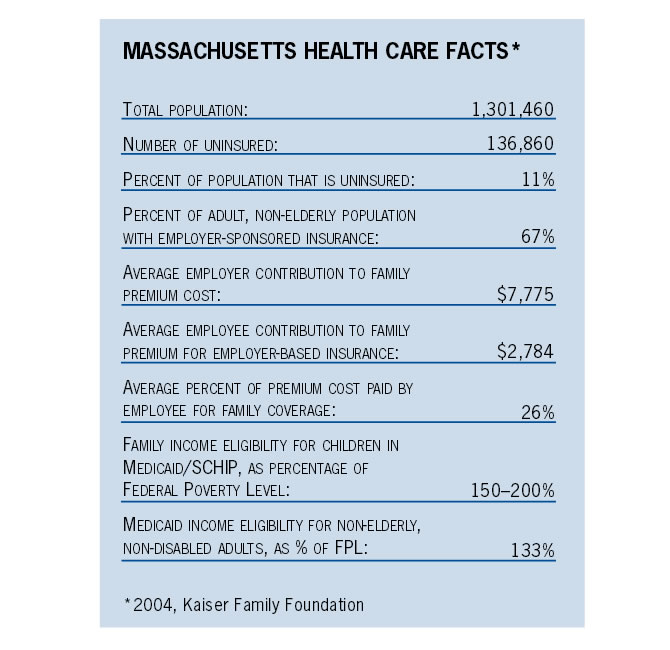 Massachusetts Health Care Facts