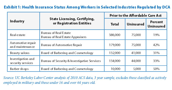 Exhibit 1: Health Insurance Status Among Workers in Selected Industries Regulated by DCA