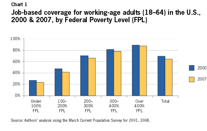 Chart 1: Job-based coverage for working-age adults (18-764) in the U.S., 2000-2007, by Federal Poverty Level (FPL)