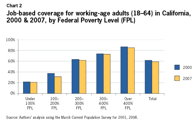 Chart 2: Job-based coverage for working-age adults (18-64) in California, 2000-2007, by Federal Poverty Level (FPL)