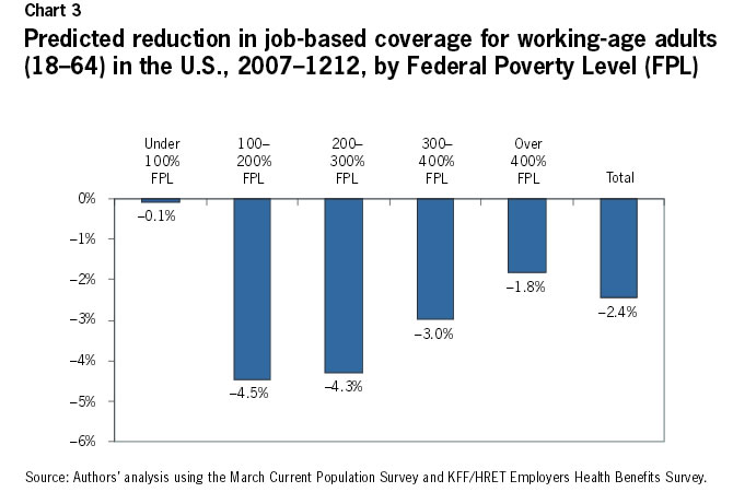 Chart 3: Predicted reduction in job-based coverage for working-age adults (18-64) in the U.S., 2007-1212, by Federal Poverty Level (FPL)