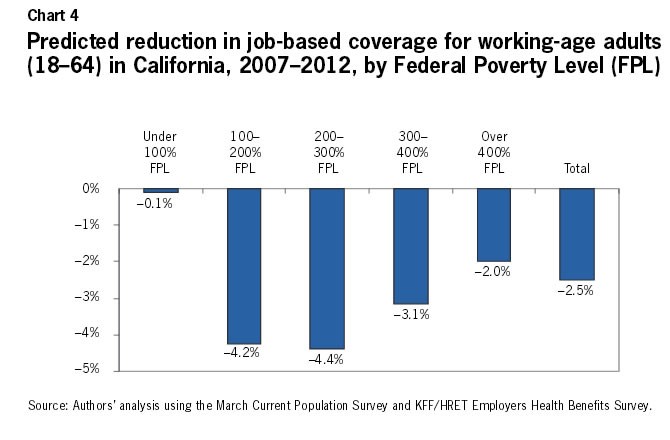 Chart 4: Predicted reduction in job-based coverage for working-age adults (18-64) in California, 2007-2012, by Federal Poverty Level (FPL)