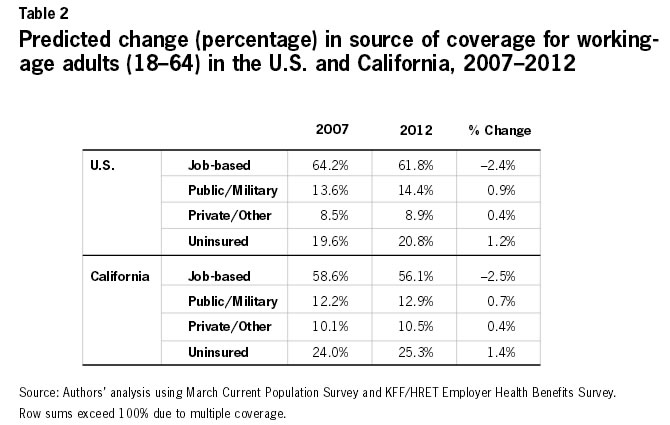 Table 2: Predicted change (percentage) in source of coverage for working-age adults (18-64) in the U.S. and California, 2007-2012