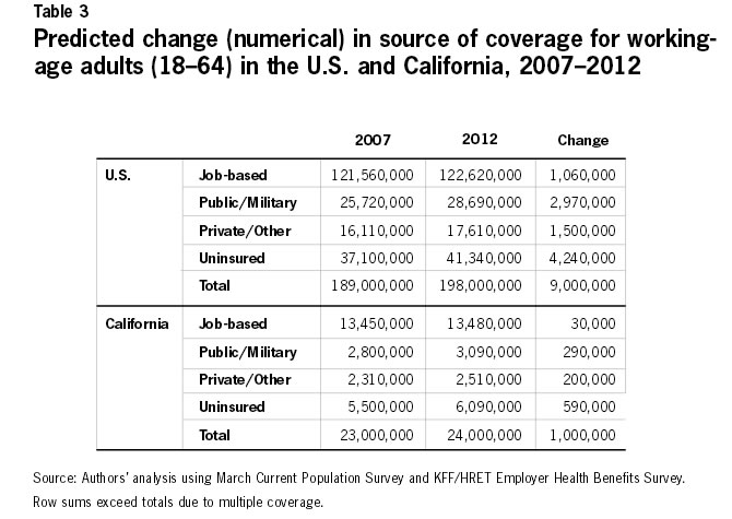 Table 3: Predicted change (numerical) in source of coverage for working age adults (18-64) in the U.S. and California, 2007-2012