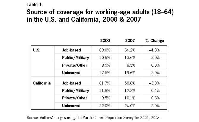 Source of Coverage for working-age adults (18-64) in the U.S. and California, 2000-2007