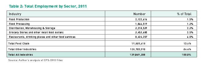 Table 2: Total Employment by Sector, 2011