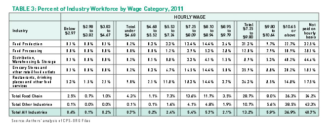 Table 3: Percent of Industry Workforce by Wage Category, 2011