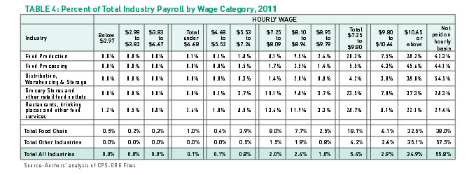 Table 4: Percent of Total Industry Payroll by Wage Category, 2011