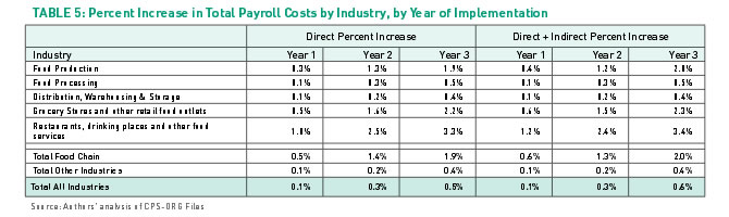 Table 5: Percent Increase in Total Payroll Costs by Industry, by Year of Implementation