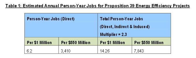 Table 1: Estimated Annual Person-Year Jobs for Proposition 39 Energy Efficiency Projects