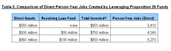 Table 3: Comparison of Direct Person-Year Jobs Created by Leveraging Proposition 39 Funds