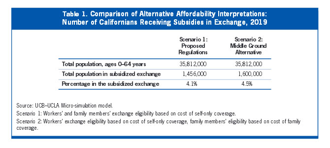 Table 1: Comparison of Alternative Affordability Interpretations: Number of Californians Receiving Subsidies in Exchange, 2019
