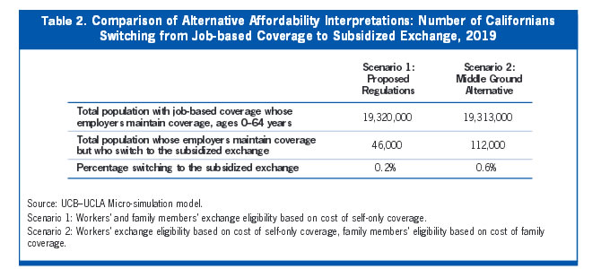 Table 2: Compariosn of Alternative Affordability Interpretations: Number of Californians Switching from Job-based Coverage to Subsidized Exchange, 2019