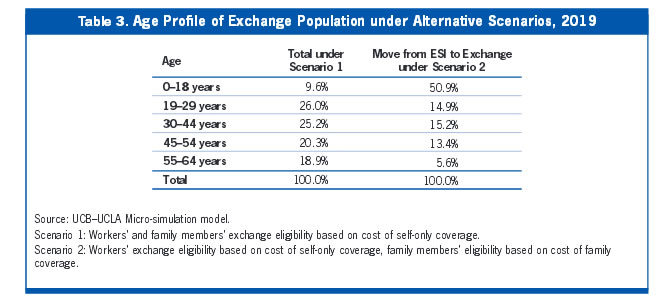 Table 3: Age Profile of Exchange Population under Alternative Scenarios, 2019