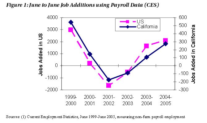 Figure 1: June to June Job Additions using Payroll Data (CES)