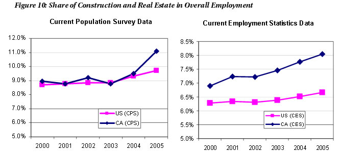 Figure 10: Share of Construction and Real Estate in Overall Employment
