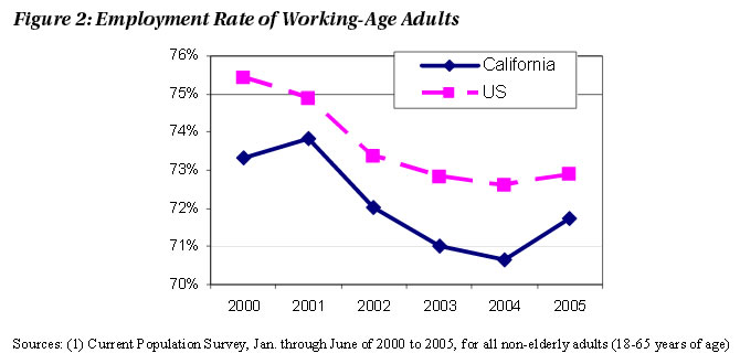 Figure 2: Employment Rate of Working-Age Adults