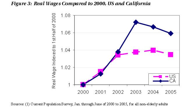 Figure 3: Real Wages Compared to 2000, US and California