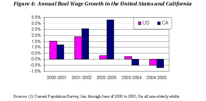 Figure 4: Annual Real Wage Growth in the United States and California