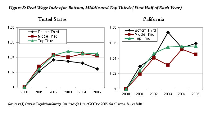 Figure 5: Real Wage Index for Bottom, Middle, and Top Thirds (First Half of Each Year)