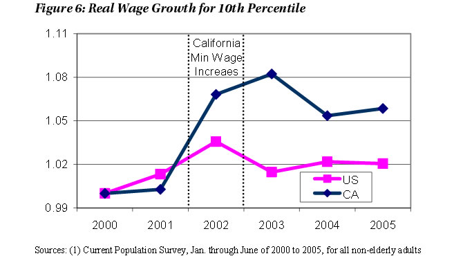 Figure 6: Real Wage Growth for 10th Percentile