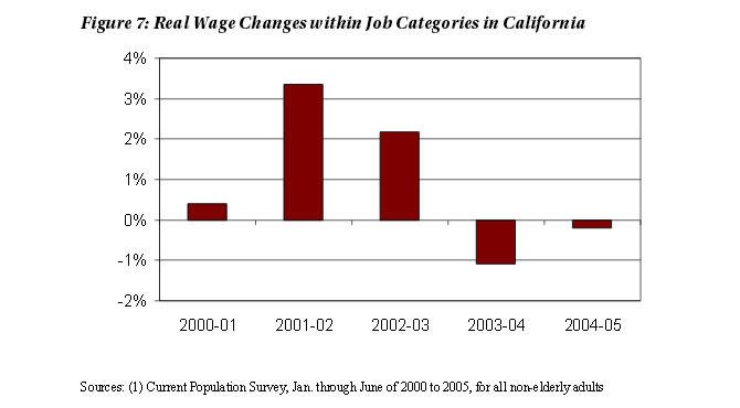 Figure 7: Real Wage Changes within Job Categories in California
