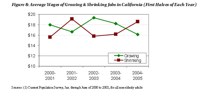 Figure 8: Average Wages of Growing & Shrinking Jobs in California (First Halves of Each Year)