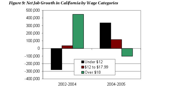 Figure 9: Net Job Growth in California by Wage Categories