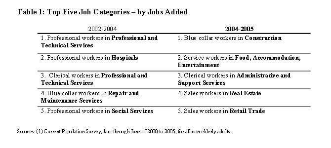 Table 1: Top Five Job Categories -- by Jobs Added