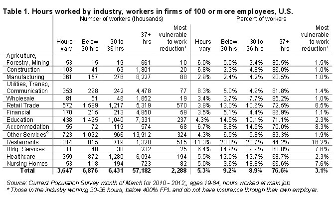Table 1: Hours worked by industry workers in firms of 100 or more employees, U.S.