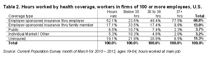 Table 2: Hours worked by health coverage, workers in firms of 100 or ore employees, U.S.