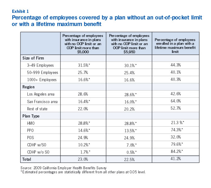 Exhibit 1: Percentage of employees covered by a plan without an out-of-pocket limit or with a lifetime maximum benefit
