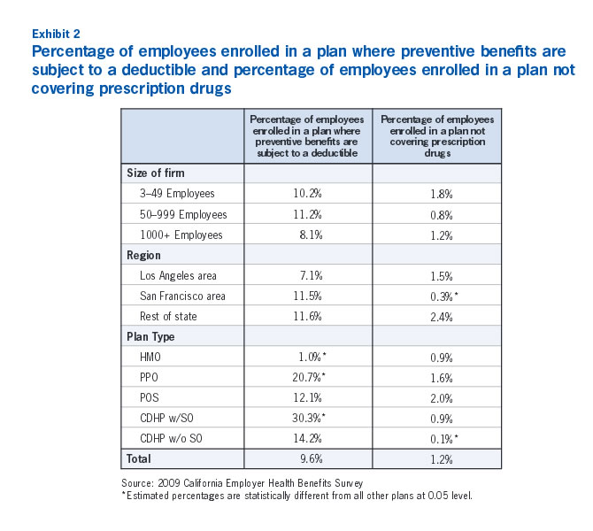 Exhibit 2: Percentage of employees enrolled in a plan where preventive benefits are subjet to a deductible and percentage of employees enrolled in a plan not covering prescription drugs