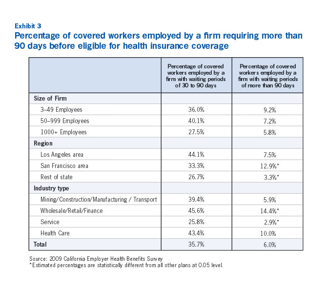Exhibit 3: Percentage of covered workers employed by a firm requiring more than 90 days before eligible for health insurance coverage