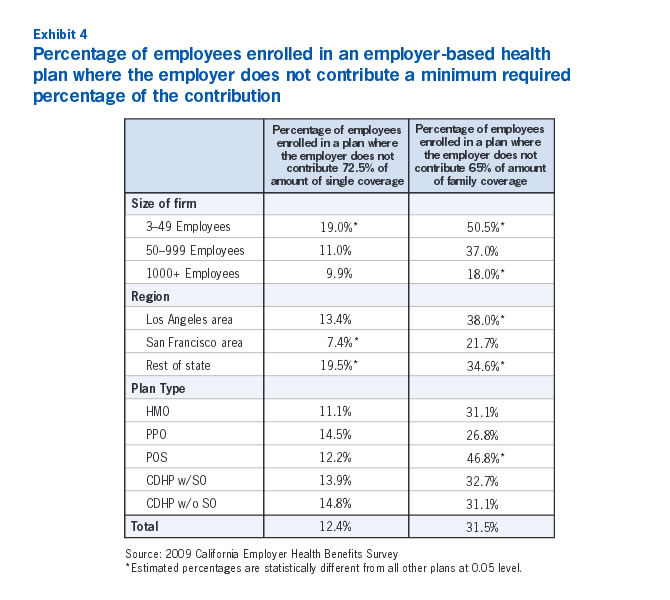 Exhibit 4: Percentage of employees enroled in an employer-based health plan where the employer does not contribute a minimum required percentage of the contribution