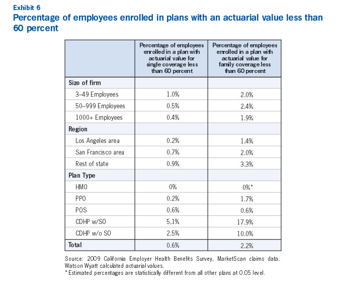 Exhibit 6: Percentage of employees enrolled in plans with an actuarial value less than 60 peercent