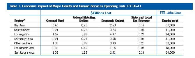 Table 1: Economic Impact of Major Health and Human Service Spending Cuts, FY 10-11