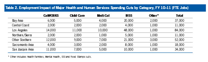 Table 2: Employment Impact of Major Health and Human Services Spending Cuts by Category, FY 10-11