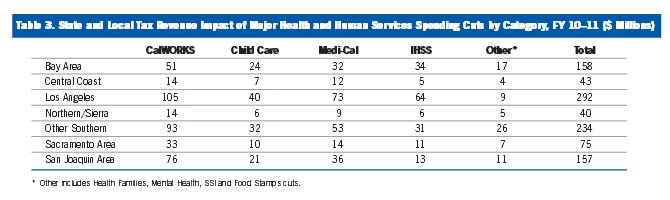 Table 3: State and Local Tax Revenue Impact of Major Health and Human Services Spending Cuts by Category FY 10-11 ($ Millions)